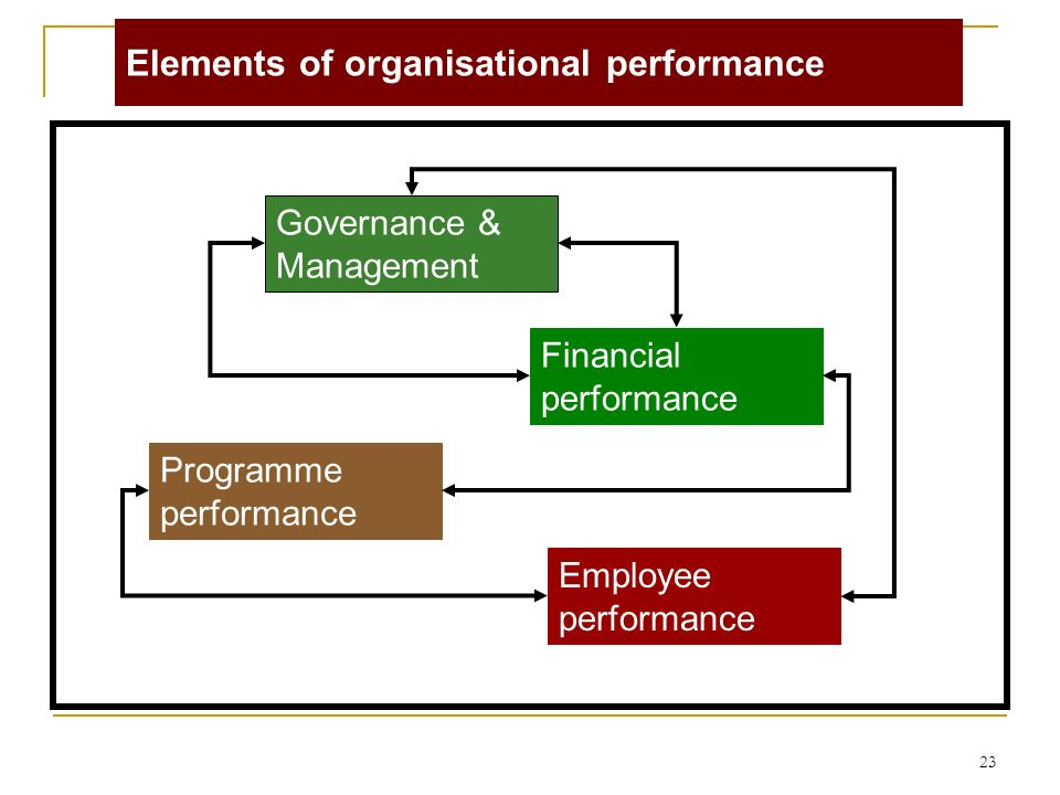 23 Governance & Management Programme performance Employee performance Financial performance Elements of organisational performance