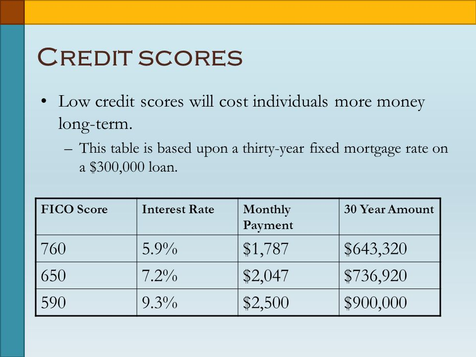 Credit scores Low credit scores will cost individuals more money long-term.