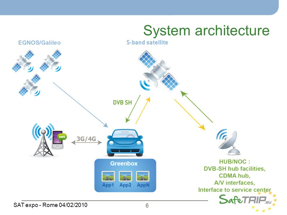 6 SAT expo - Rome 04/02/2010 System architecture