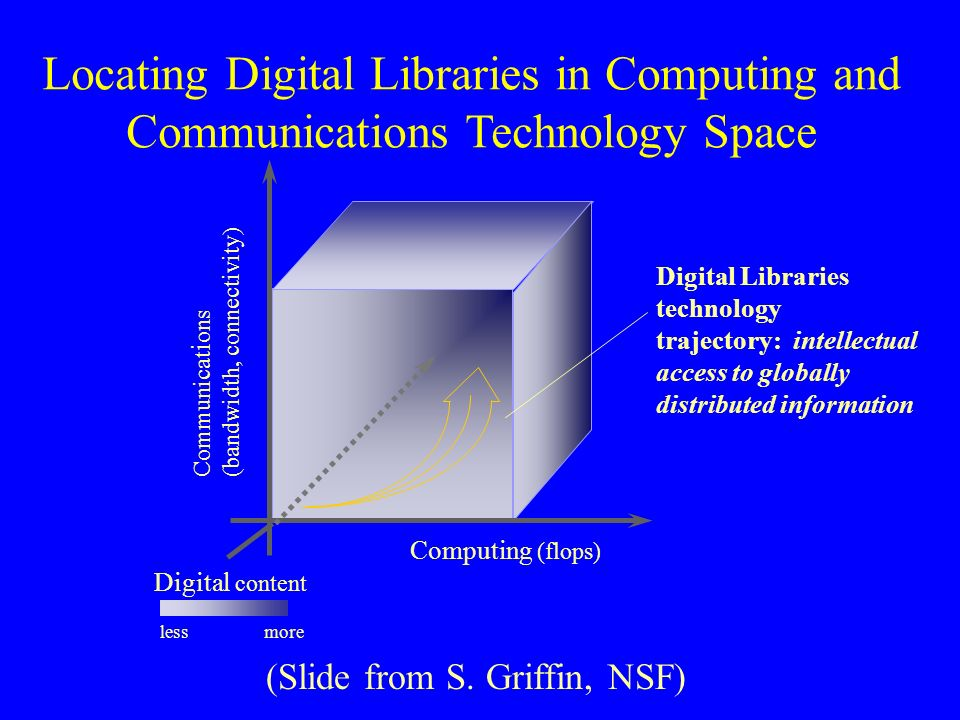 Computing (flops) Digital content Communicat i ons (bandwidth, connectivity) Locating Digital Libraries in Computing and Communications Technology Space Digital Libraries technology trajectory: intellectual access to globally distributed information lessmore (Slide from S.