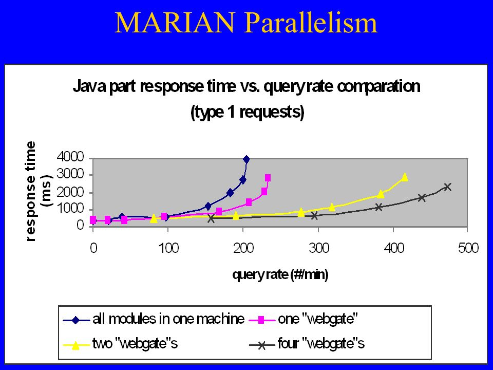 MARIAN Parallelism