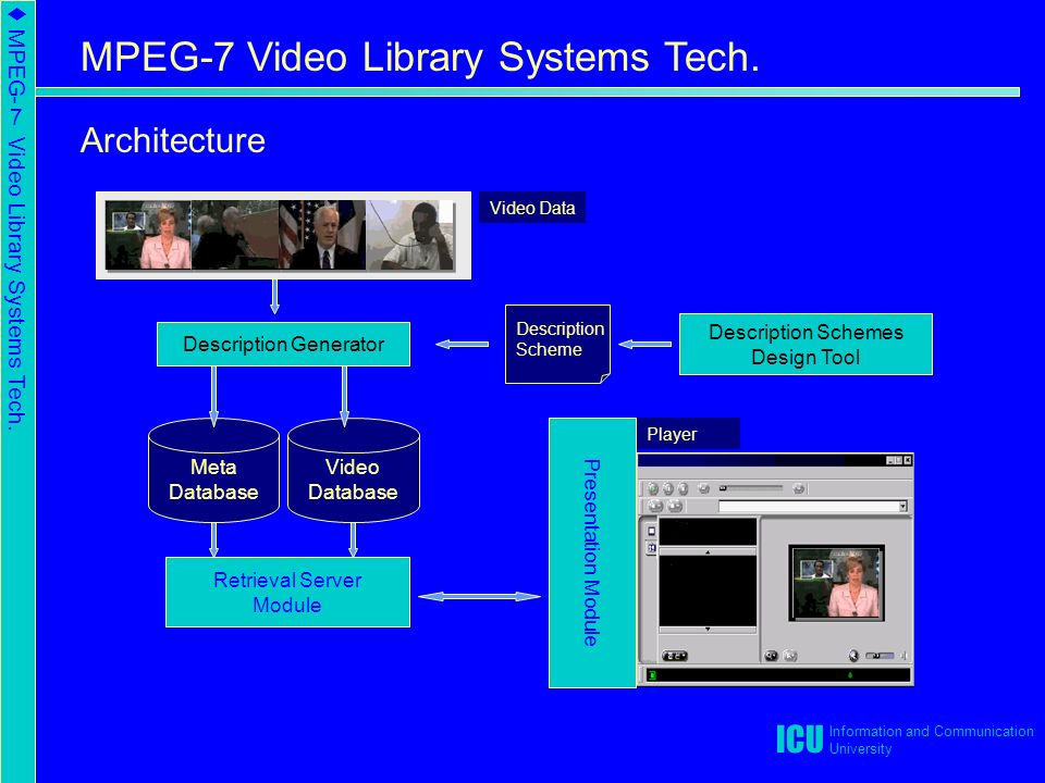 t MPEG-7 Video Library Systems Tech.