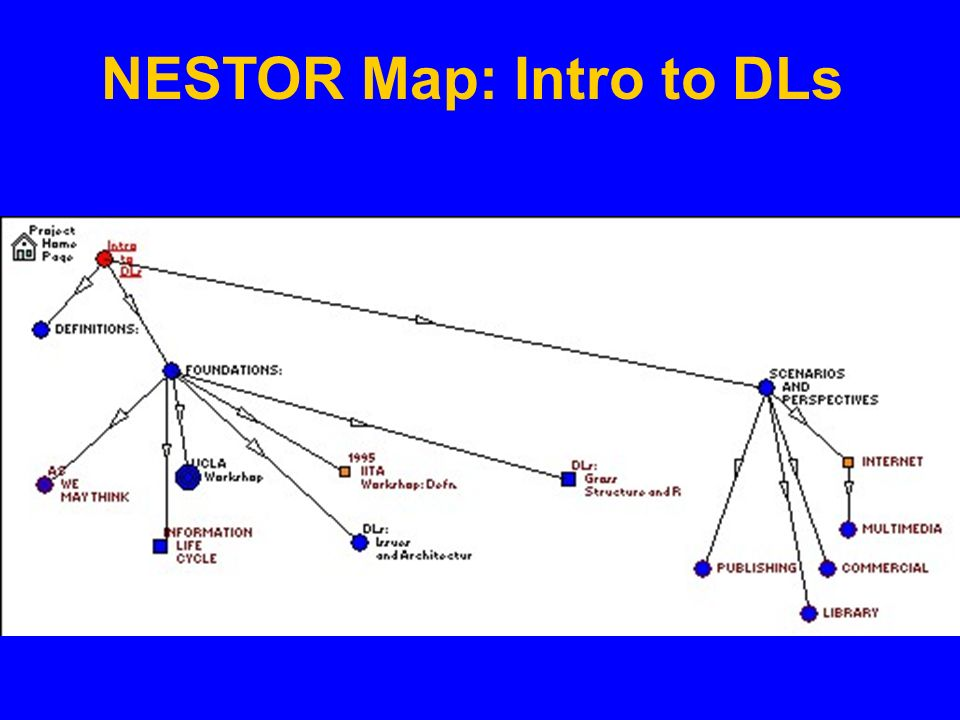 NESTOR Map: Intro to DLs