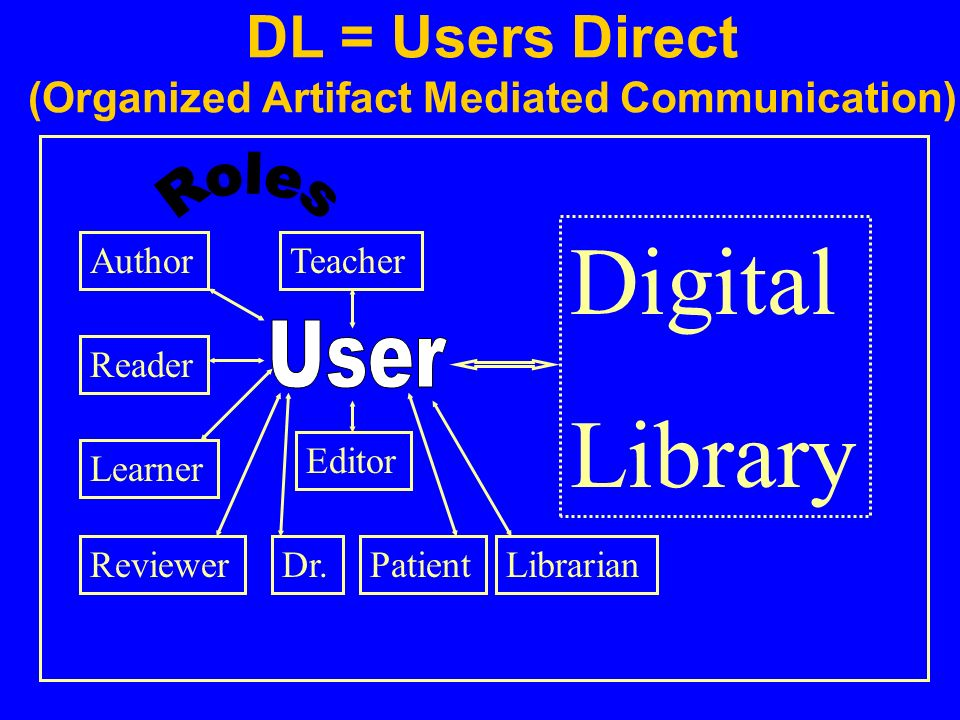 DL = Users Direct (Organized Artifact Mediated Communication) Author Reader Digital Library Editor Reviewer Teacher Learner LibrarianDr.Patient