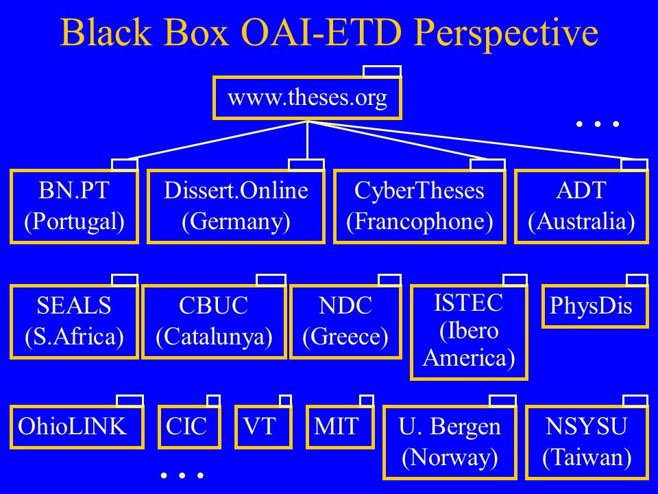 Black Box OAI-ETD Perspective ISTEC (Ibero America) PhysDisNSYSU (Taiwan) ADT (Australia) BN.PT (Portugal) www.theses.orgCyberTheses (Francophone) VTDissert.Online (Germany) MITOhioLINKCBUC (Catalunya) NDC (Greece) SEALS (S.Africa) CICU.