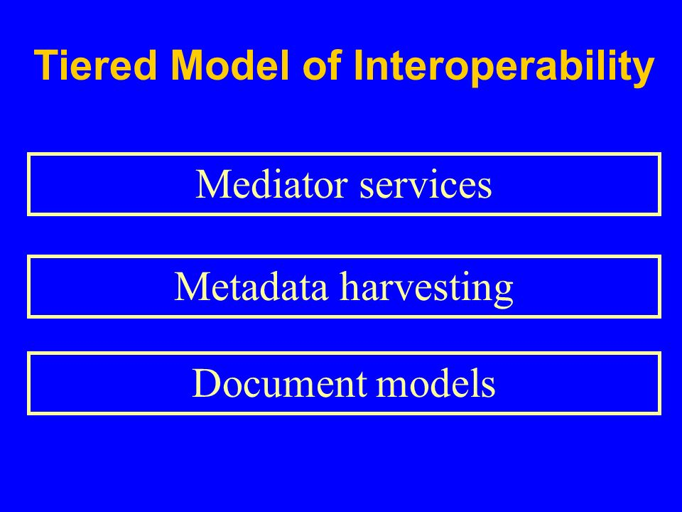 Tiered Model of Interoperability Mediator services Metadata harvesting Document models