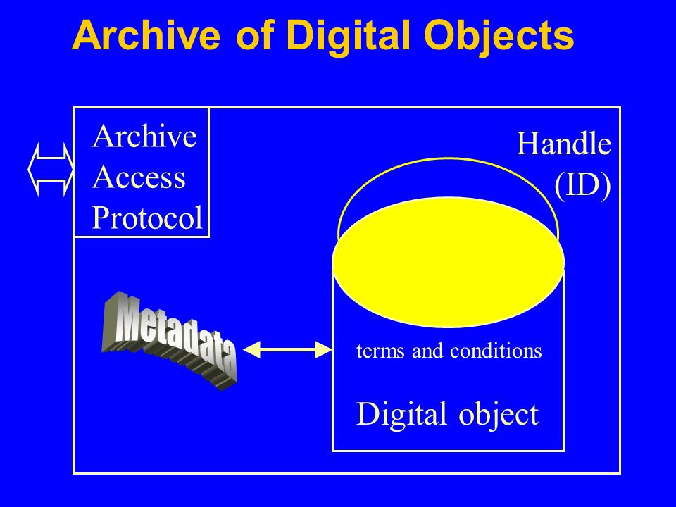 Archive of Digital Objects Archive Access Protocol Handle (ID) Digital object terms and conditions