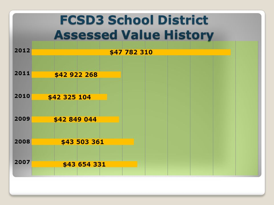 FCSD3 School District Assessed Value History