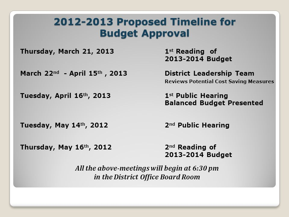 Proposed Timeline for Budget Approval Thursday, March 21, st Reading of Budget March 22 nd - April 15 th, 2013District Leadership Team Reviews Potential Cost Saving Measures Tuesday, April 16 th, st Public Hearing Balanced Budget Presented Tuesday, May 14 th, nd Public Hearing Thursday, May 16 th, nd Reading of Budget All the above-meetings will begin at 6:30 pm in the District Office Board Room