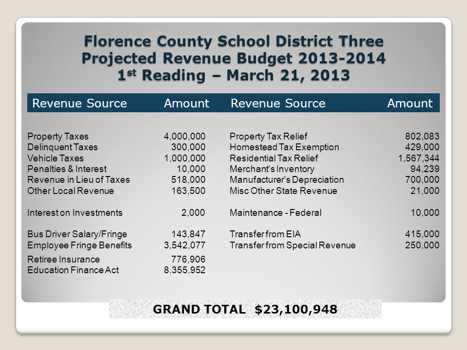 Florence County School District Three Projected Revenue Budget st Reading – March 21, 2013 Property Taxes 4,000,000Property Tax Relief 802,083 Delinquent Taxes 300,000Homestead Tax Exemption 429,000 Vehicle Taxes 1,000,000Residential Tax Relief 1,567,344 Penalties & Interest 10,000Merchant s Inventory 94,239 Revenue in Lieu of Taxes 518,000Manufacturer s Depreciation 700,000 Other Local Revenue 163,500Misc Other State Revenue 21,000 Interest on Investments 2,000Maintenance - Federal 10,000 Bus Driver Salary/Fringe 143,847Transfer from EIA 415,000 Employee Fringe Benefits 3,542,077Transfer from Special Revenue 250,000 Retiree Insurance 776,906 Education Finance Act 8,355,952 Revenue Source Amount GRAND TOTAL $23,100,948