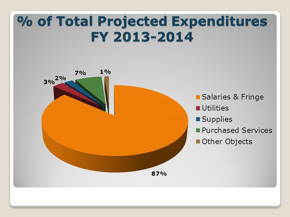 % of Total Projected Expenditures FY