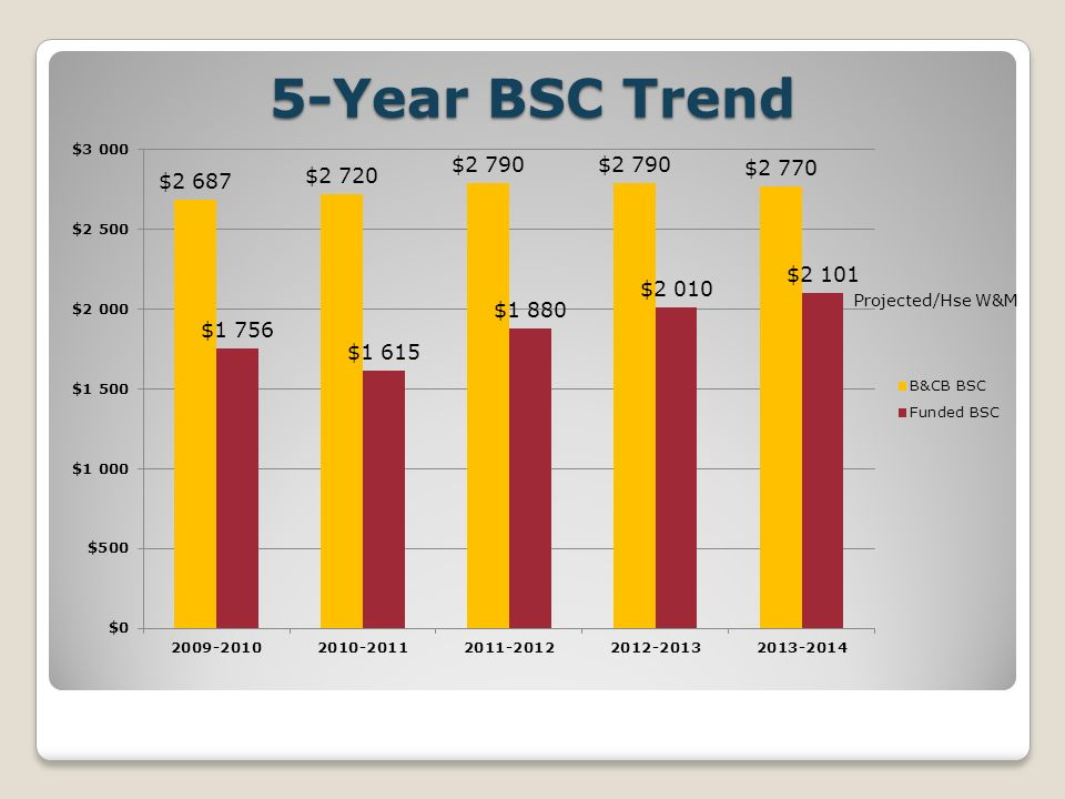 5-Year BSC Trend Projected/Hse W&M