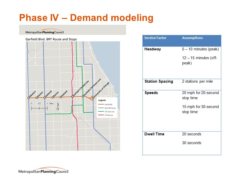 Phase IV – Demand modeling Service FactorAssumptions Headway 5 – 10 minutes (peak) 12 – 15 minutes (off- peak) Station Spacing2 stations per mile Speeds 20 mph for 20-second stop time 15 mph for 30-second stop time Dwell Time20 seconds 30 seconds