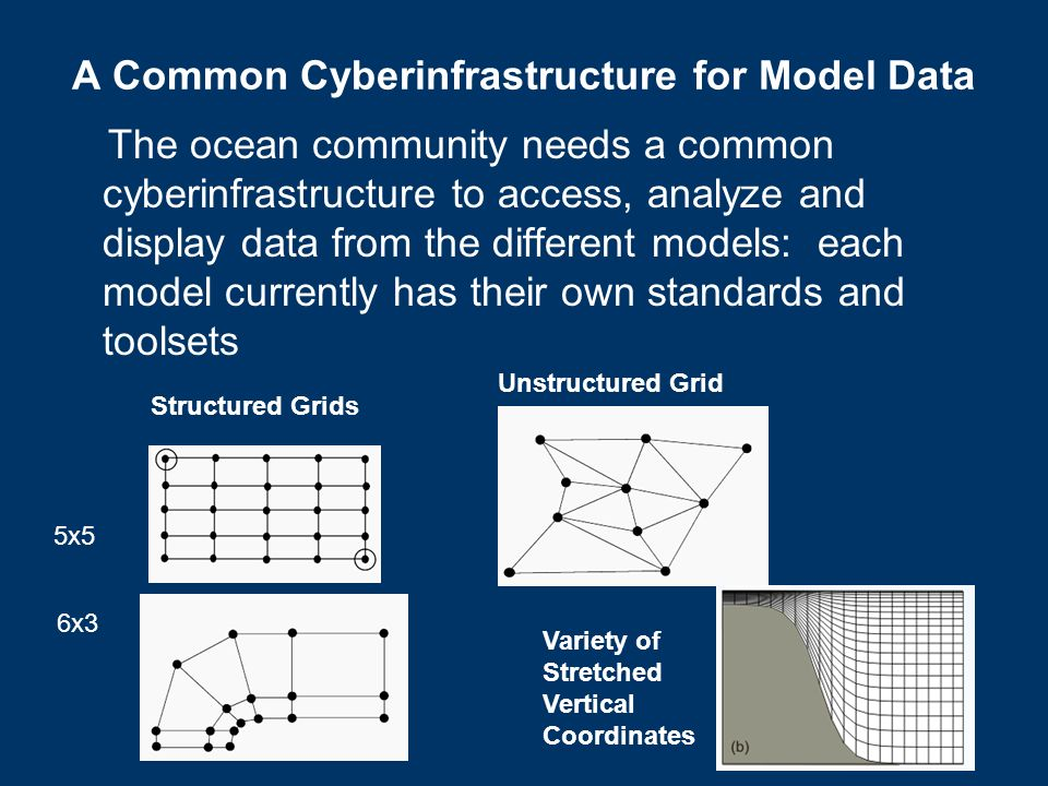 The ocean community needs a common cyberinfrastructure to access, analyze and display data from the different models: each model currently has their own standards and toolsets A Common Cyberinfrastructure for Model Data Structured Grids Unstructured Grid 5x5 6x3 Variety of Stretched Vertical Coordinates