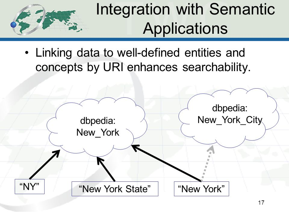 Integration with Semantic Applications Linking data to well-defined entities and concepts by URI enhances searchability.