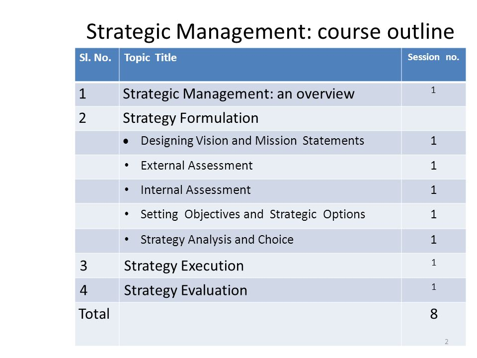 subjects in strategic management