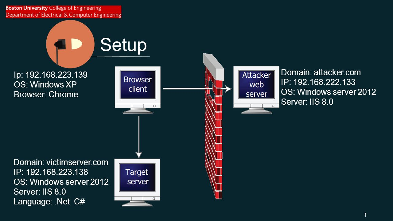 Setup Domain: attacker.com IP: OS: Windows server 2012 Server: IIS 8.0 Domain: victimserver.com IP: OS: Windows server 2012 Server: IIS 8.0 Language:.Net C# Ip: OS: Windows XP Browser: Chrome 1