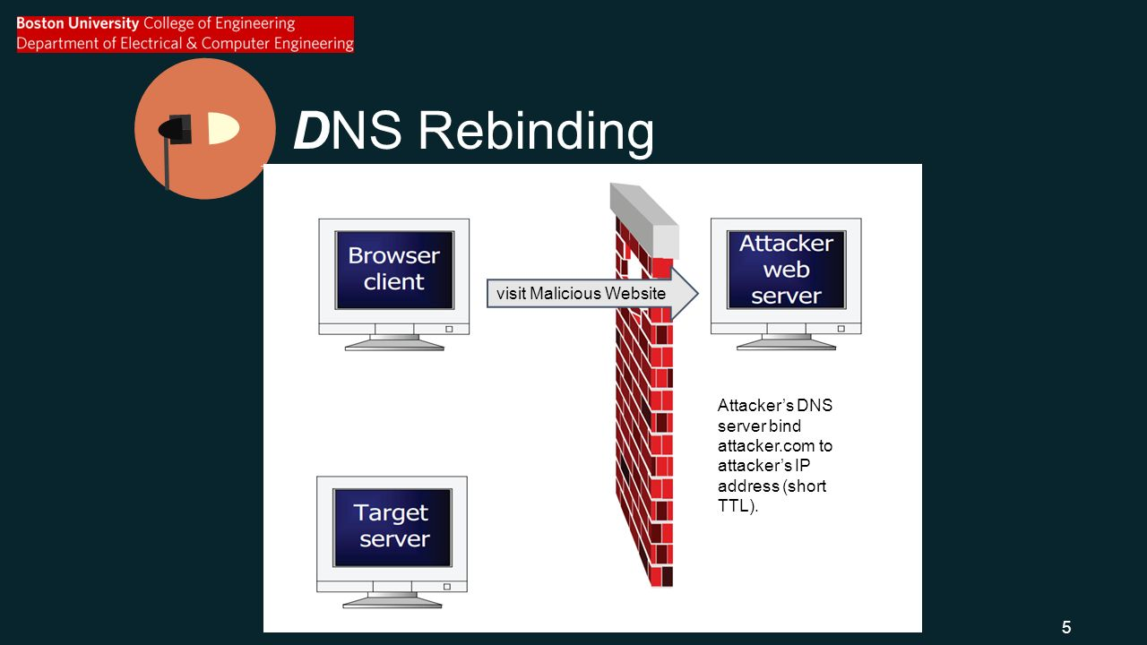 DNS Rebinding visit Malicious Website Attacker's DNS server bind attacker.com to attacker's IP address (short TTL).