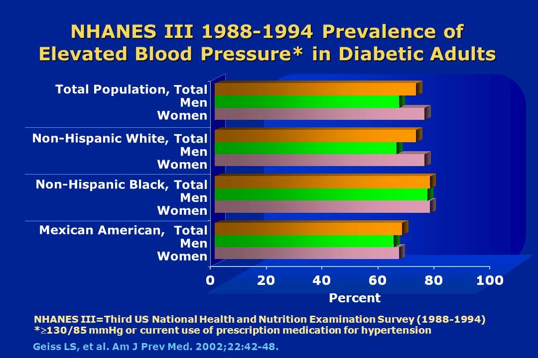 diabetes nhanes iii 1988-1994