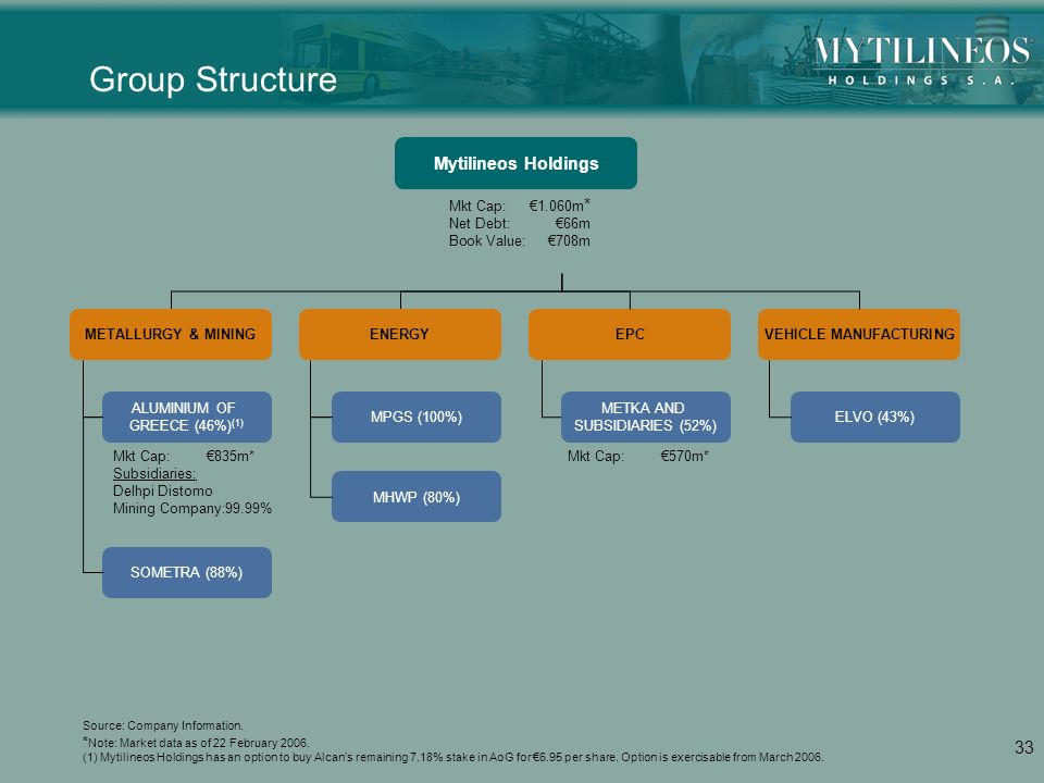1 23/02/ FINANCIAL RESULTS PRESENTED BY: CEO – Mr  E  MYTILINEOS CFO