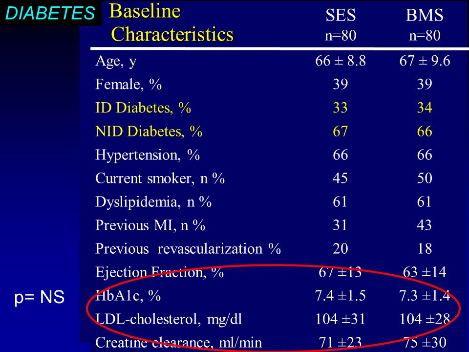 DIABETES trial Baseline Baseline Characteristics Characteristics SES n=80 BMS n=80 Age, y66 ± ± 9.6 Female, %39 ID Diabetes, %3334 NID Diabetes, %6766 Hypertension, %66 Current smoker, n %4550 Dyslipidemia, n %61 Previous MI, n %3143 Previous revascularization %2018 Ejection Fraction, %67 ±1363 ±14 HbA1c, %7.4 ± ±1.4 LDL-cholesterol, mg/dl104 ±31104 ±28 Creatine clearance, ml/min71 ±2375 ±30 p= NS DIABETES