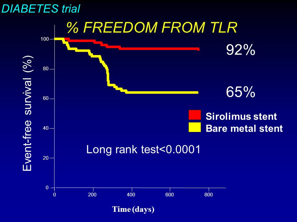 DIABETES trial % FREEDOM FROM TLR Event-free survival (%) Time (days) Long rank test< Sirolimus stent Bare metal stent 92% 65%