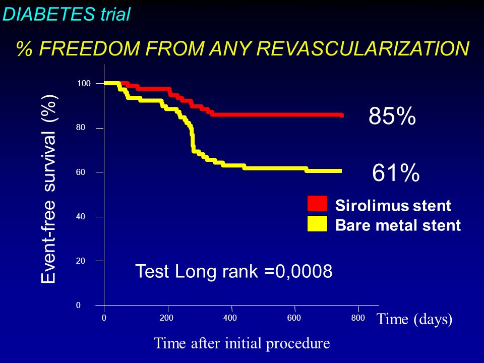 DIABETES trial Time (days) Sirolimus stent Bare metal stent % FREEDOM FROM ANY REVASCULARIZATION Time after initial procedure Test Long rank =0,0008 Event-free survival (%) 85% 61%