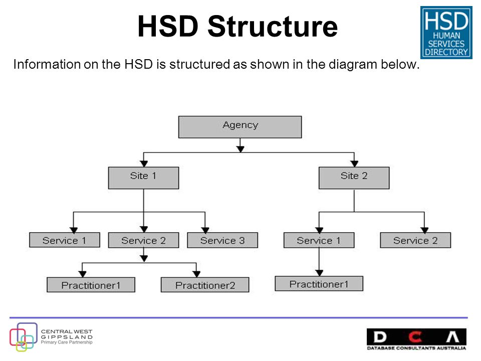 Information on the HSD is structured as shown in the diagram below. HSD Structure