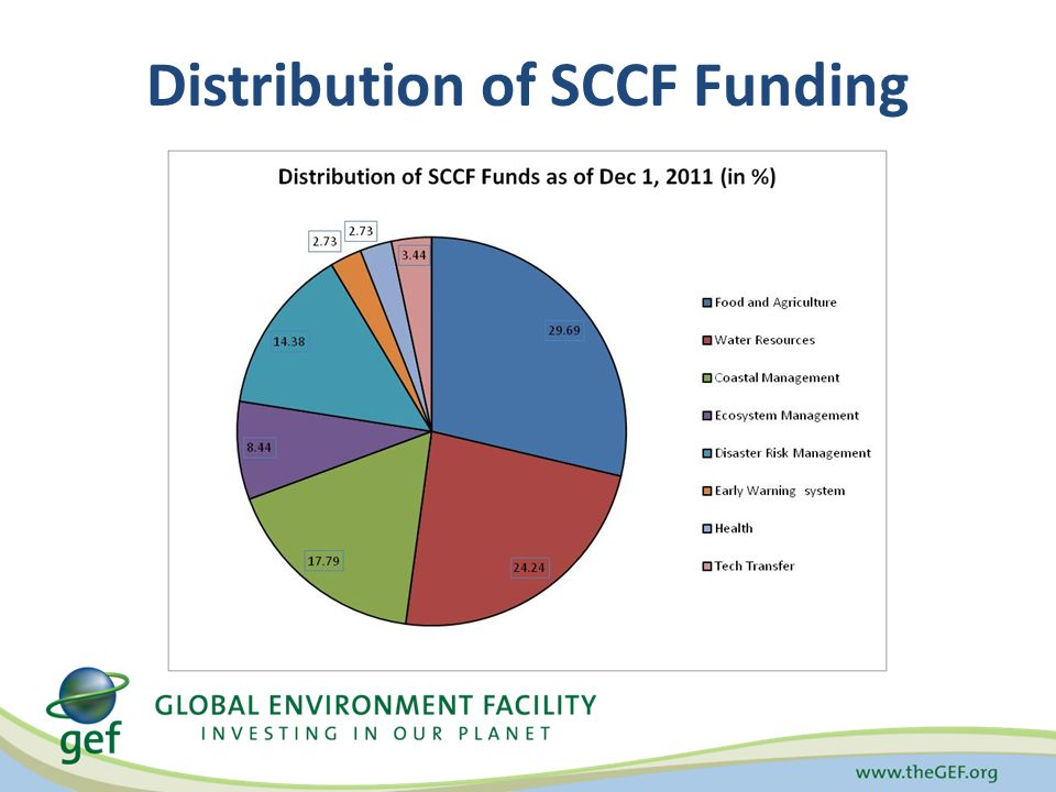 Distribution of SCCF Funding