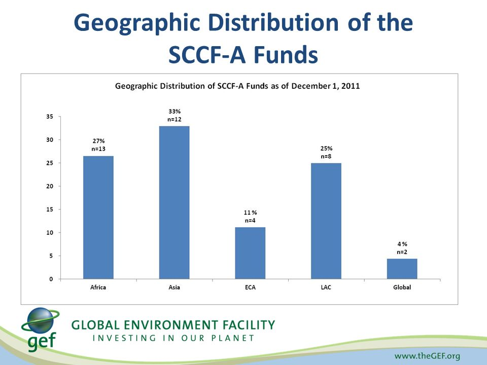 Geographic Distribution of the SCCF-A Funds