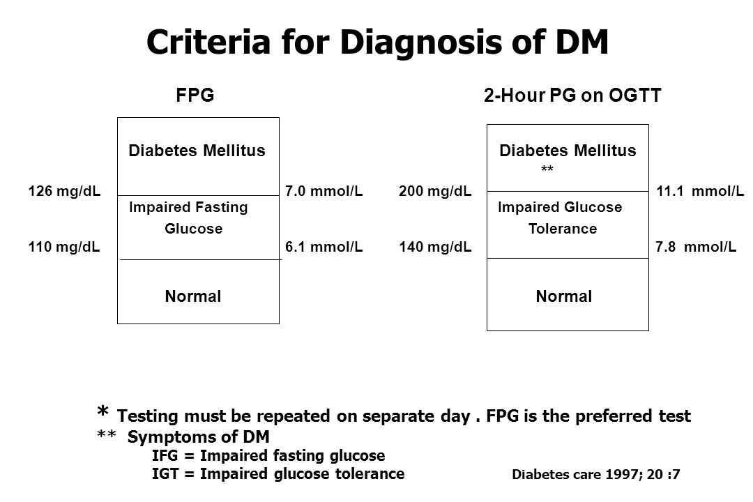 Criteria for Diagnosis of DM * Testing must be repeated on separate day.