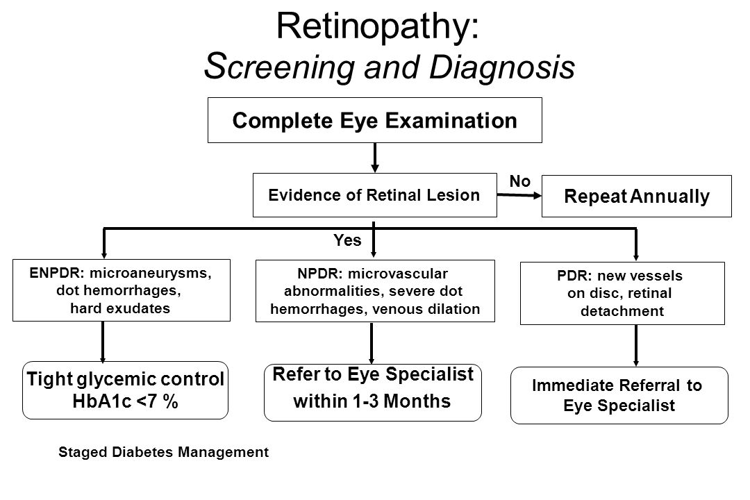 Retinopathy: S creening and Diagnosis Complete Eye Examination Evidence of Retinal Lesion Repeat Annually Yes No NPDR: microvascular abnormalities, severe dot hemorrhages, venous dilation Tight glycemic control HbA1c <7 % Refer to Eye Specialist within 1-3 Months Staged Diabetes Management ENPDR: microaneurysms, dot hemorrhages, hard exudates PDR: new vessels on disc, retinal detachment Immediate Referral to Eye Specialist