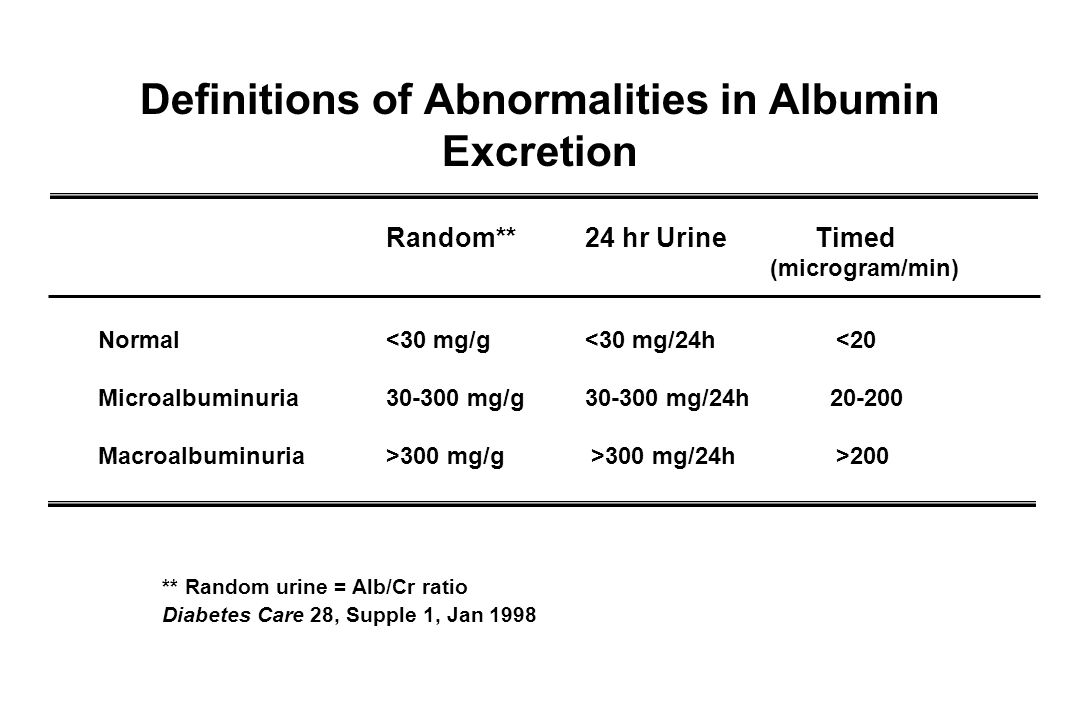 Definitions of Abnormalities in Albumin Excretion Random** 24 hr Urine Timed (microgram/min) Normal <30 mg/g <30 mg/24h <20 Microalbuminuria mg/g mg/24h Macroalbuminuria >300 mg/g >300 mg/24h >200 ** Random urine = Alb/Cr ratio Diabetes Care 28, Supple 1, Jan 1998