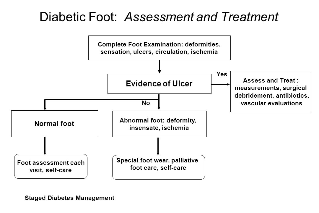 Diabetic Foot: Assessment and Treatment Complete Foot Examination: deformities, sensation, ulcers, circulation, ischemia Evidence of Ulcer Assess and Treat : measurements, surgical debridement, antibiotics, vascular evaluations No Yes Abnormal foot: deformity, insensate, ischemia Foot assessment each visit, self-care Special foot wear, palliative foot care, self-care Staged Diabetes Management Normal foot
