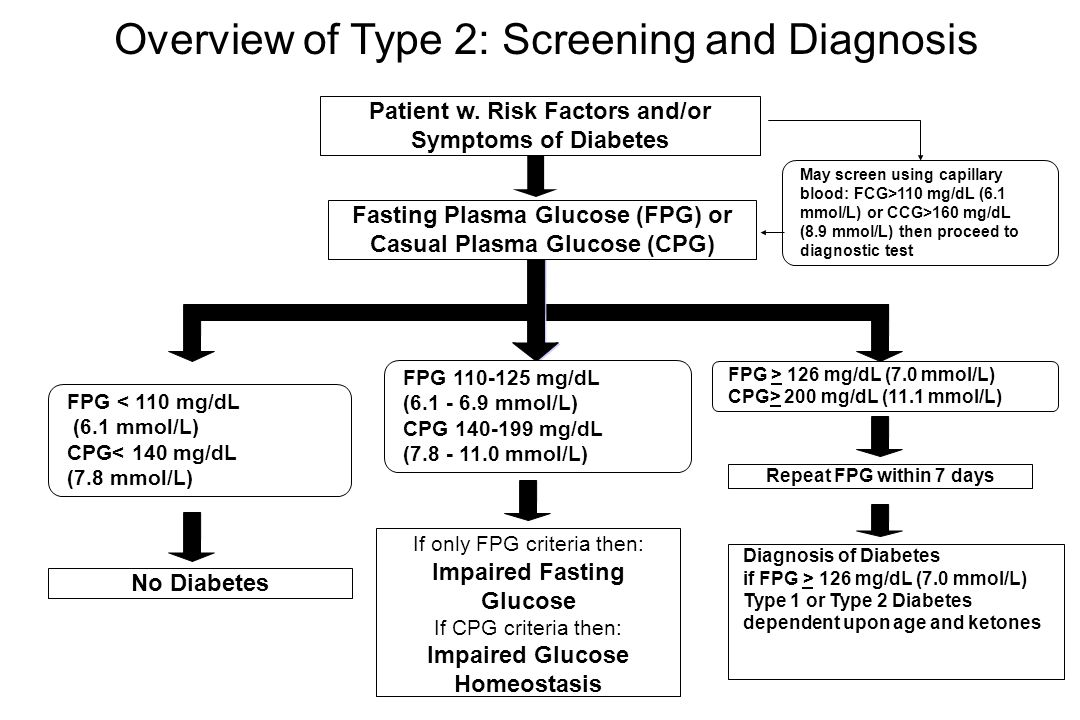 Overview of Type 2: Screening and Diagnosis FPG < 110 mg/dL (6.1 mmol/L) CPG< 140 mg/dL (7.8 mmol/L) Fasting Plasma Glucose (FPG) or Casual Plasma Glucose (CPG) Patient w.
