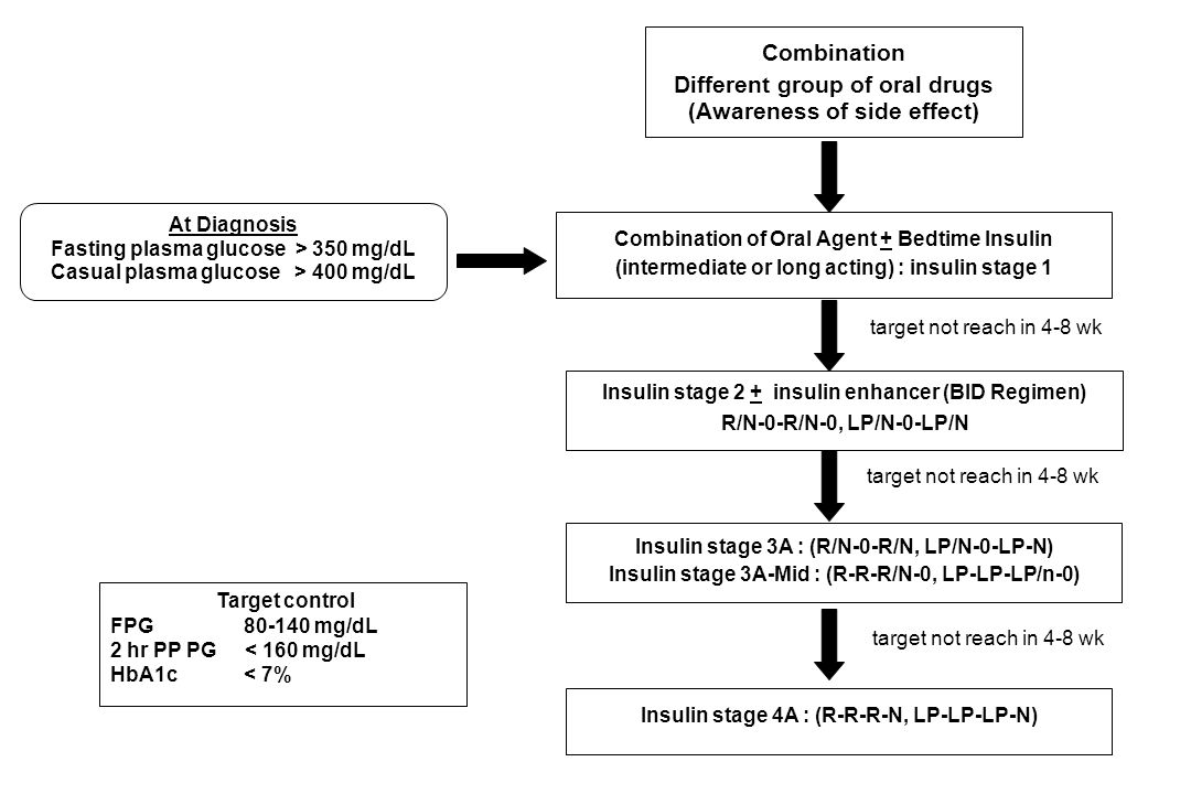 At Diagnosis Fasting plasma glucose > 350 mg/dL Casual plasma glucose > 400 mg/dL Combination Different group of oral drugs (Awareness of side effect) target not reach in 4-8 wk Combination of Oral Agent + Bedtime Insulin (intermediate or long acting) : insulin stage 1 Insulin stage 2 + insulin enhancer (BID Regimen) R/N-0-R/N-0, LP/N-0-LP/N Insulin stage 3A : (R/N-0-R/N, LP/N-0-LP-N) Insulin stage 3A-Mid : (R-R-R/N-0, LP-LP-LP/n-0) Insulin stage 4A : (R-R-R-N, LP-LP-LP-N) Target control FPG mg/dL 2 hr PP PG < 160 mg/dL HbA1c < 7% target not reach in 4-8 wk