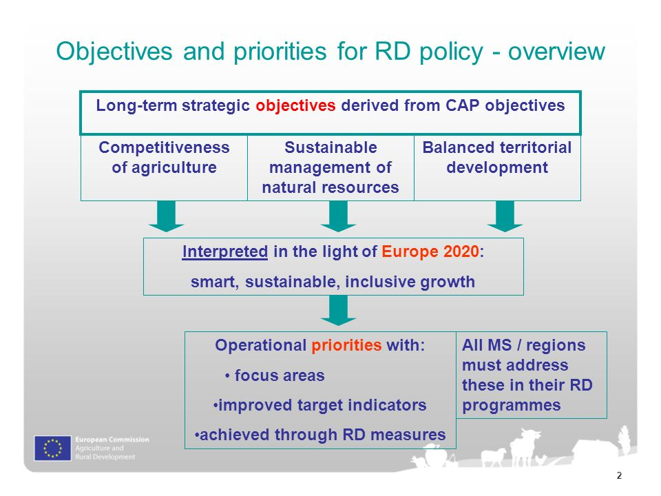 2 Objectives and priorities for RD policy - overview Competitiveness of agriculture Sustainable management of natural resources Balanced territorial development Long-term strategic objectives derived from CAP objectives Interpreted in the light of Europe 2020: smart, sustainable, inclusive growth Operational priorities with: focus areas improved target indicators achieved through RD measures All MS / regions must address these in their RD programmes