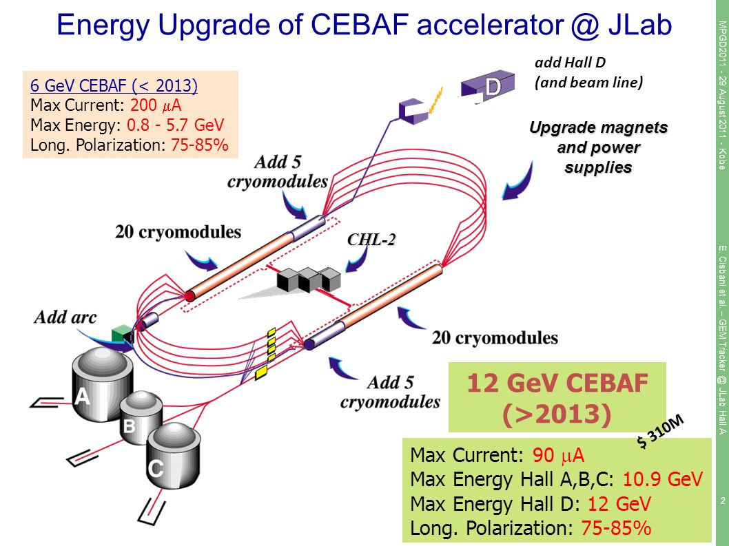 2 Energy Upgrade of CEBAF JLab CHL-2 Upgrade magnets and power supplies add Hall D (and beam line) 6 GeV CEBAF (< 2013) Max Current: 200  A Max Energy: GeV Long.