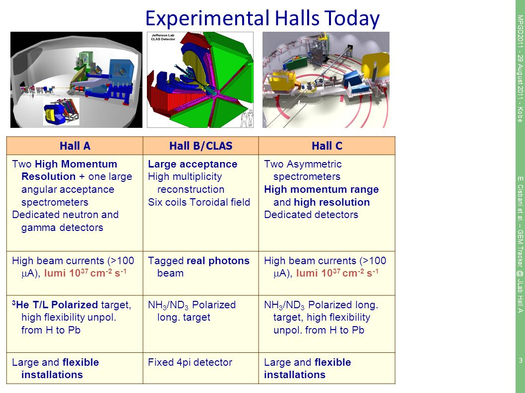 3 Hall AHall B/CLASHall C Two High Momentum Resolution + one large angular acceptance spectrometers Dedicated neutron and gamma detectors Large acceptance High multiplicity reconstruction Six coils Toroidal field Two Asymmetric spectrometers High momentum range and high resolution Dedicated detectors High beam currents (>100  A), lumi cm -2 s -1 Tagged real photons beam High beam currents (>100  A), lumi cm -2 s -1 3 He T/L Polarized target, high flexibility unpol.