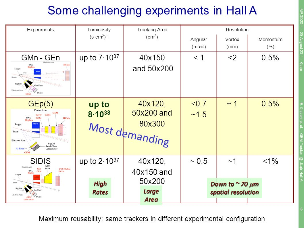 6 Some challenging experiments in Hall A ExperimentsLuminosity (s·cm 2 ) -1 Tracking Area (cm 2 ) Resolution Angular (mrad) Vertex (mm) Momentum (%) GMn - GEnup to 7· x150 and 50x200 < 1<20.5% GEp(5) up to 8· x120, 50x200 and 80x300 <0.7 ~1.5 ~ 10.5% SIDISup to 2· x120, 40x150 and 50x200 ~ 0.5~1~1<1% Maximum reusability: same trackers in different experimental configuration Most demanding HighRates LargeArea Down to ~ 70  m spatial resolution MPGD August Kobe E.
