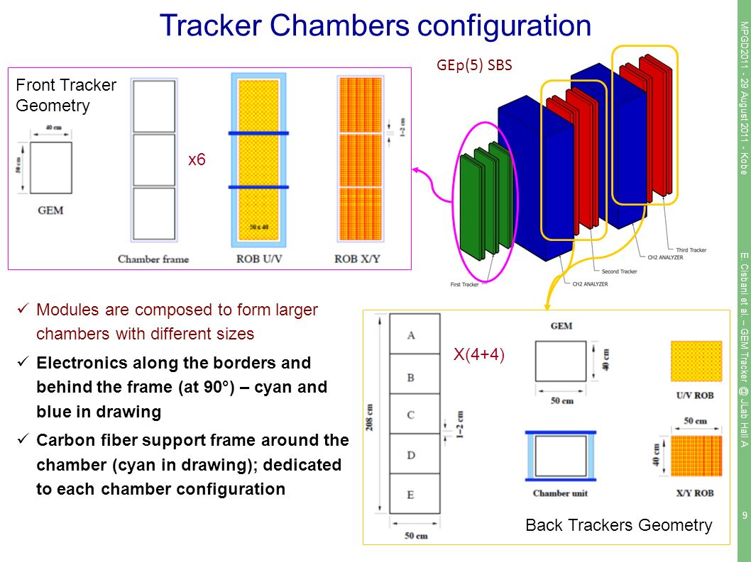 9 Tracker Chambers configuration Modules are composed to form larger chambers with different sizes Electronics along the borders and behind the frame (at 90°) – cyan and blue in drawing Carbon fiber support frame around the chamber (cyan in drawing); dedicated to each chamber configuration Front Tracker Geometry x6 Back Trackers Geometry X(4+4) GEp(5) SBS MPGD August Kobe E.