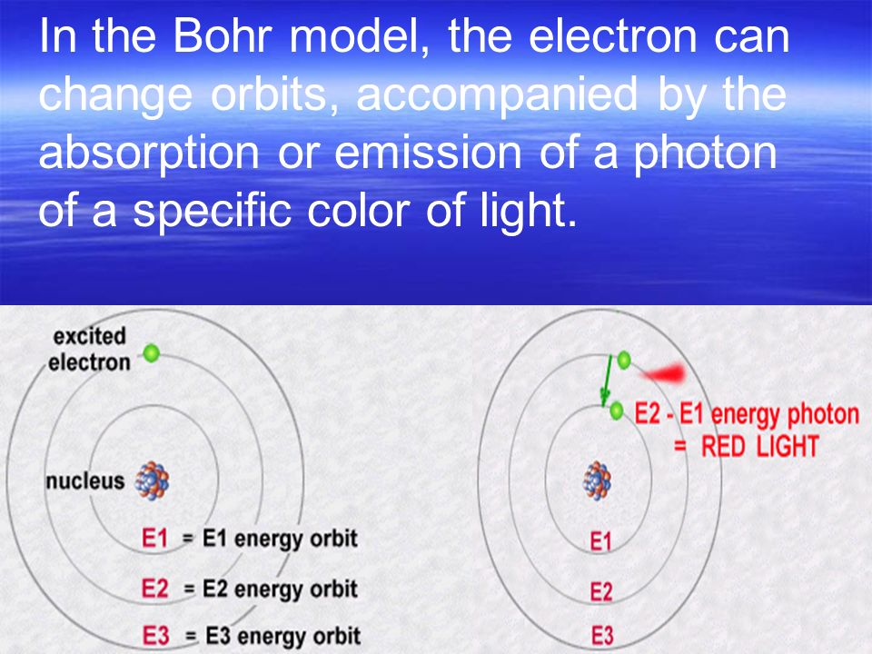 Bohr's model Electrons move around the nucleus at stable orbits without emitting radiation.