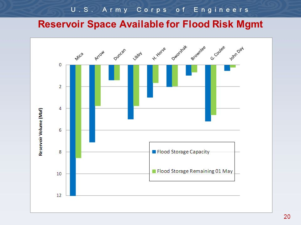 20 U.S. Army Corps of Engineers Reservoir Space Available for Flood Risk Mgmt