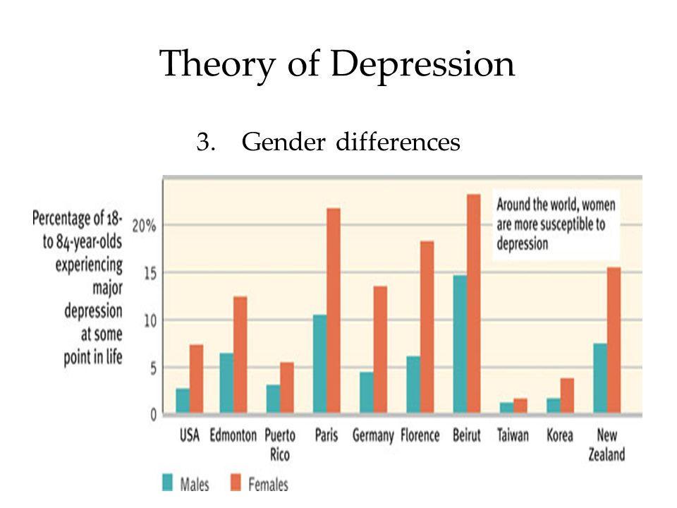 Gender Differences In Depression Appear >> 1 Mood Disorders Module Psychological Disorders Mood Disorders