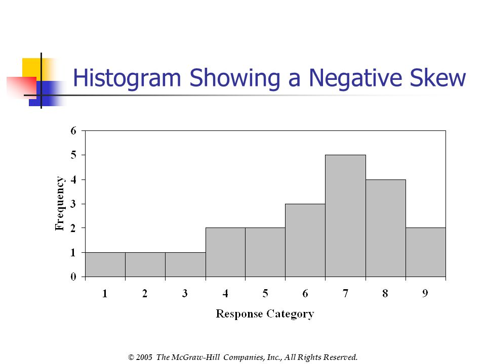 © 2005 The McGraw-Hill Companies, Inc., All Rights Reserved. Histogram Showing a Negative Skew