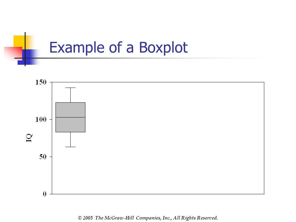 © 2005 The McGraw-Hill Companies, Inc., All Rights Reserved. Example of a Boxplot