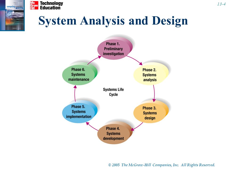 1313 Chapter Systems Analysis And Design C 2005 The Mcgraw Hill Companies Inc All Rights Reserved Competencies Describe The Six Phases Of The Ppt Download