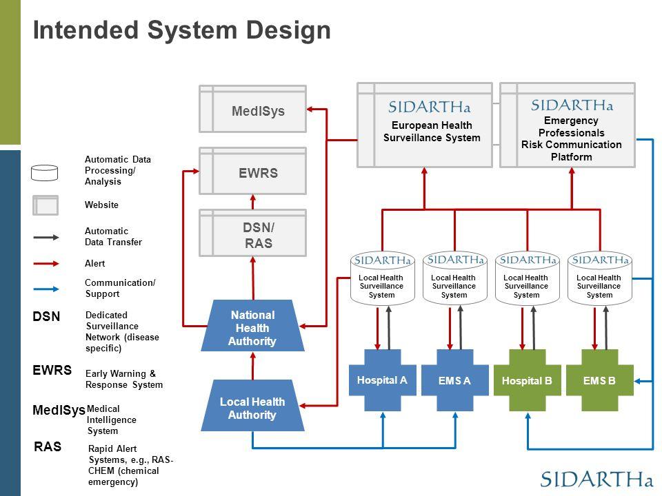 The SIDARTHa surveillance approach Kingston, Canada June 13