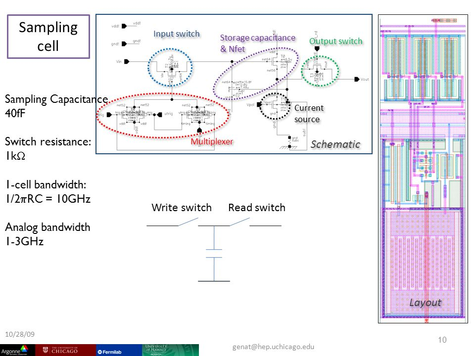 ² ² Input switch Current source Storage capacitance & Nfet Output switch Multiplexer Sampling cell Layout Schematic Sampling Capacitance 40fF Switch resistance: 1k  1-cell bandwidth: 1/2  RC = 10GHz Analog bandwidth 1-3GHz 10 10/28/09 Write switch Read switch