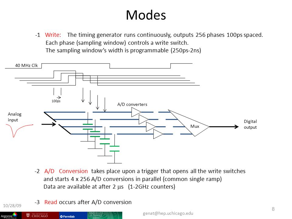 Modes -1 Write: The timing generator runs continuously, outputs 256 phases 100ps spaced.